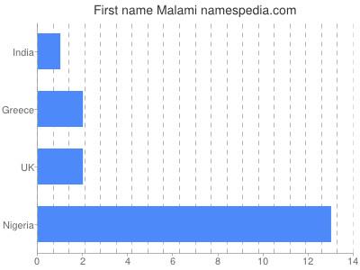 Given name Malami