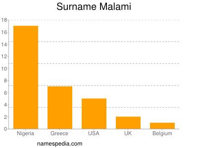 Surname Malami
