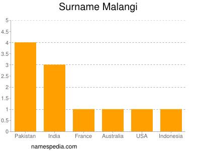 Surname Malangi