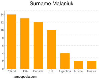 Surname Malaniuk