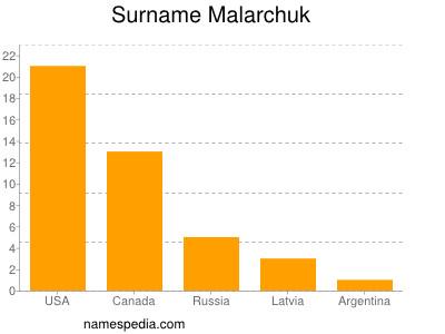 Surname Malarchuk