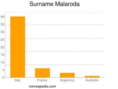 Surname Malaroda