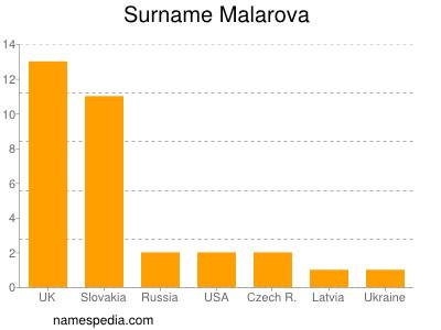 Surname Malarova