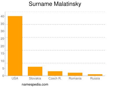 Familiennamen Malatinsky