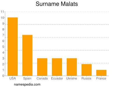 Surname Malats