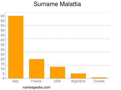 Surname Malattia