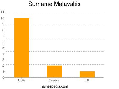 Familiennamen Malavakis
