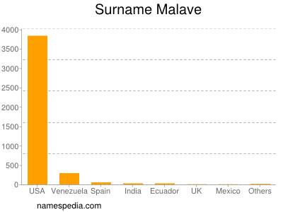 Surname Malave