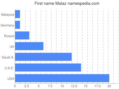 Given name Malaz