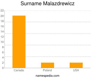 Surname Malazdrewicz