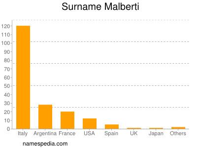 Surname Malberti