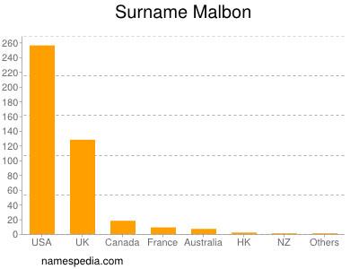 Surname Malbon