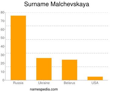 Familiennamen Malchevskaya