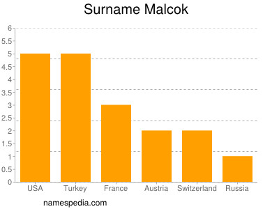 Surname Malcok