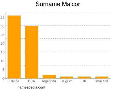 Surname Malcor