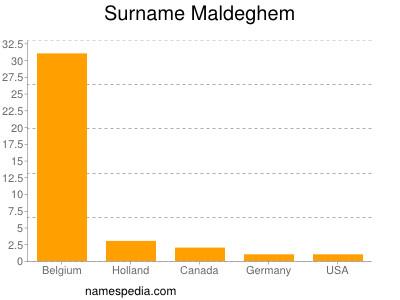 Surname Maldeghem