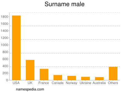 Surname Male