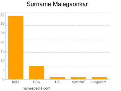 Surname Malegaonkar
