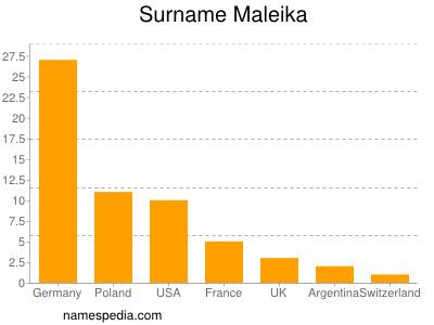 Surname Maleika