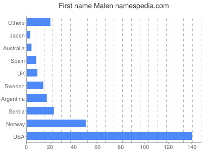 Given name Malen