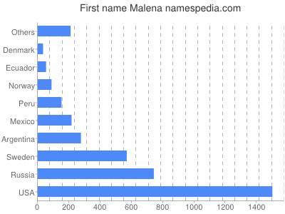 Vornamen Malena