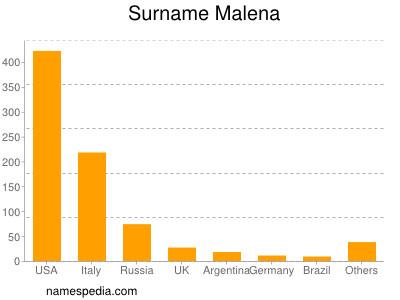 Familiennamen Malena