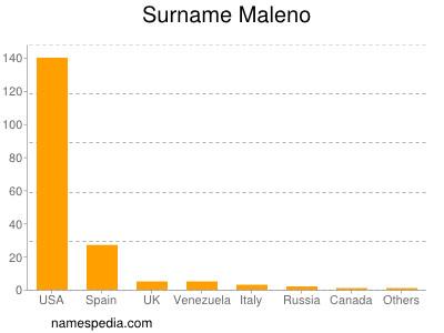 Surname Maleno