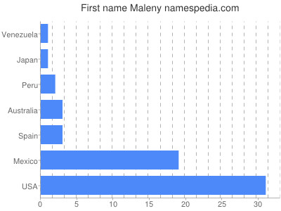 Given name Maleny