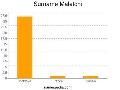 Surname Maletchi