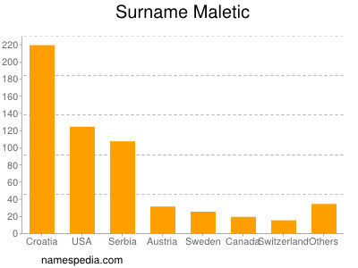 Surname Maletic
