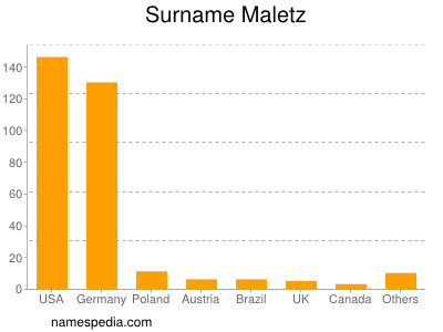 Surname Maletz