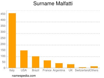 Surname Malfatti