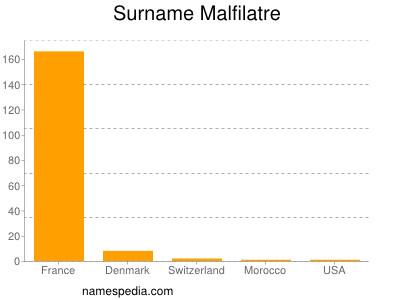 Surname Malfilatre