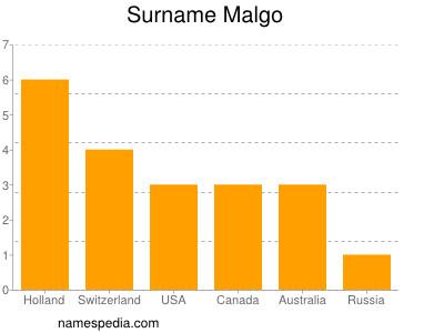Surname Malgo