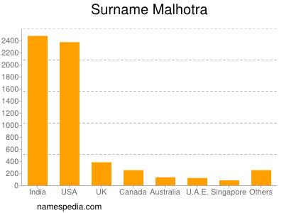 Familiennamen Malhotra