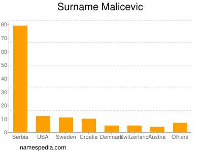 Surname Malicevic