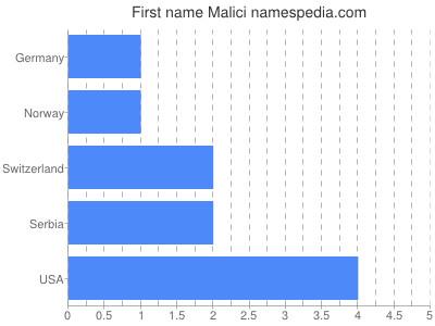 Given name Malici