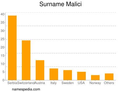 Surname Malici