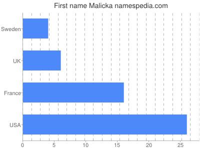 Given name Malicka