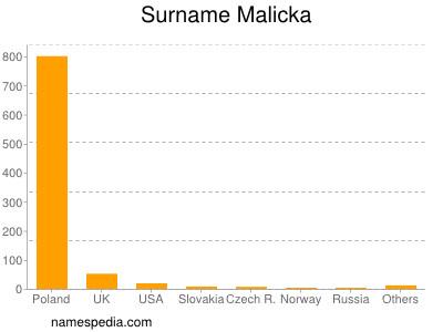 Surname Malicka