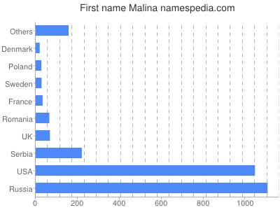 Given name Malina