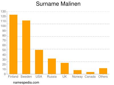 Surname Malinen