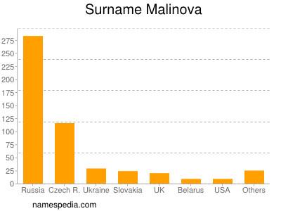 Surname Malinova