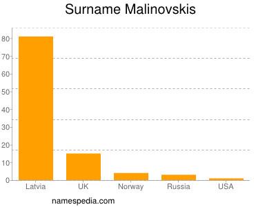 Familiennamen Malinovskis