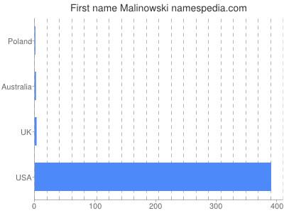 Given name Malinowski
