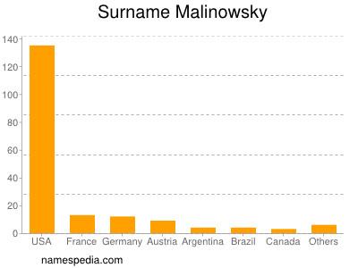 Surname Malinowsky
