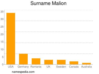 Surname Malion