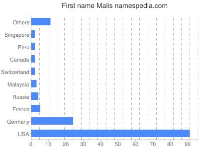 Given name Malis