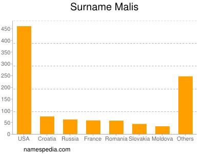 Surname Malis