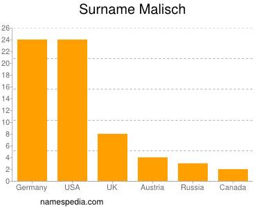 Familiennamen Malisch